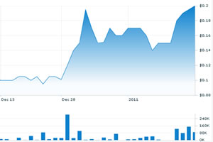 Global Green Solutions 6-week stock chart