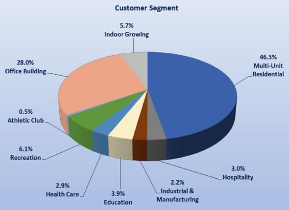Tecogen backlog pie chart